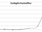 Esofagitis eosinofílica en adultos, una entidad  clínico-patológica emergente