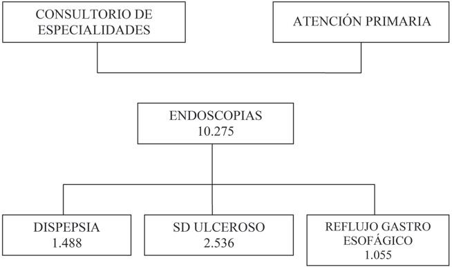 Hallazgos endoscópicos en pacientes ambulatorios  referidos a endoscopia por síntomas digestivos altos